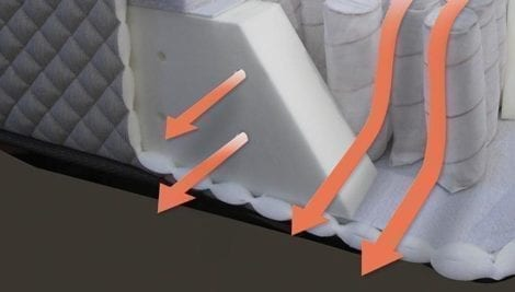 Ventilated foam encasement